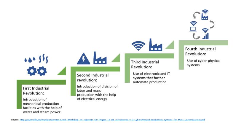 Source: http://www.dfki.de/wwdata/German-Czech_Workshop_on_Industrie_4.0_Prague_11_04_16/Industrie_4_0_Cyber-Physical_Production_Systems_for_Mass_Customizations.pdf